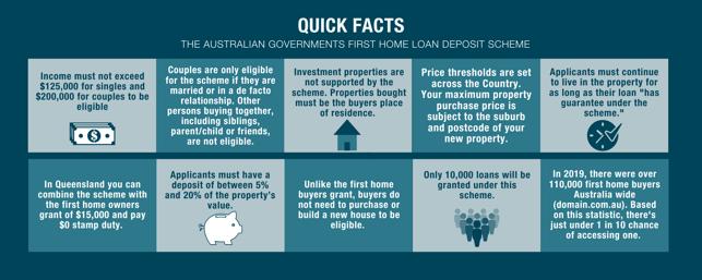 first home loan deposit scheme